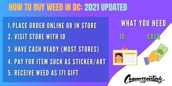 how to buy weed in dc