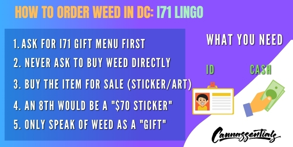 how to order weed in dc